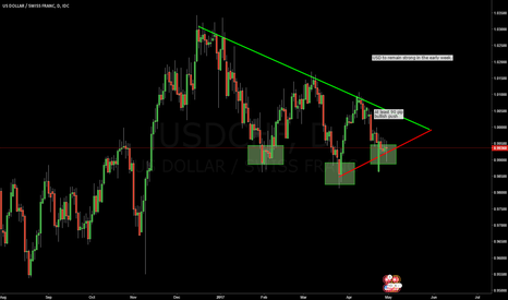 USDCHF: Strong USD to push USDCHF up. At Least 90 pip bull move coming