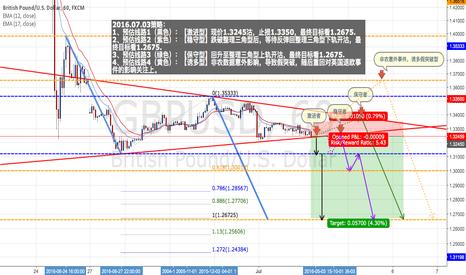 GBPUSD: GBP/USD : Short positions - Ratio ( 1 : 5.43 )