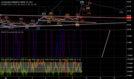 DXY: USDOLLAR (DXY) -  Long Next Week (3rd wave)