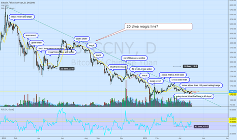 """BTCCNY: Is the 20 daily moving average bitcoins """"magic line"""""""