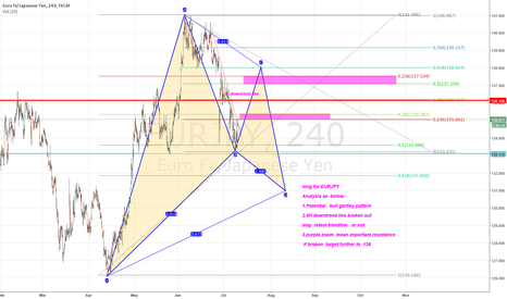 EURJPY: my strategy long  for  EURJPY