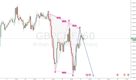 GBPCHF: 121 Formation on GBPCHF