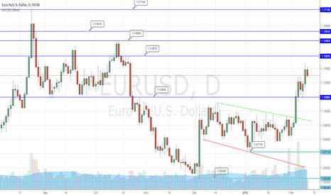 EURUSD: EUR/USD Targeting Resistance