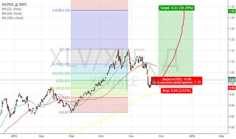 XLV/XLE: SPDR: XLV/XLE