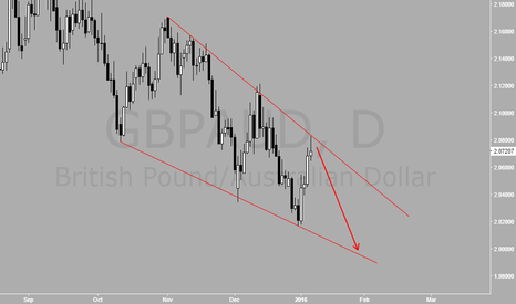 GBPAUD: Likely to happen
