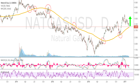 NATGASUSD: NatGas - Simple as it is