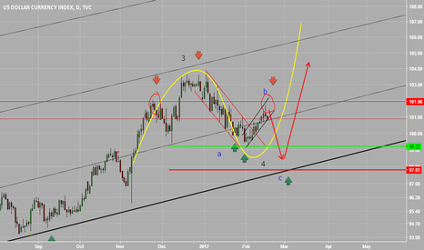 DXY: corrective wave 4 of dollar