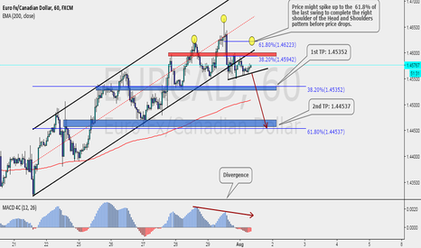 EURCAD: Spike to the upside for a Head and Shoulders completition