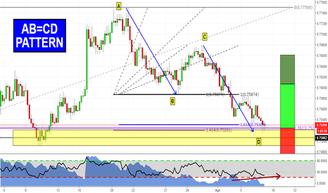 AUDUSD: Is AUDUSD ready for a reverse?
