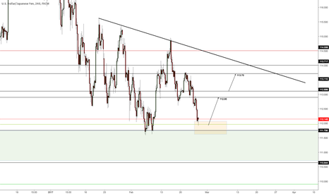 USDJPY: Targets at 112.90 and 113.70
