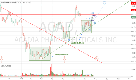 ACAD: Tripple bottoms' patterns: statement of continuing growth (ACAD)