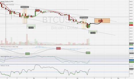 BTCUSD: Buy/sell in positions
