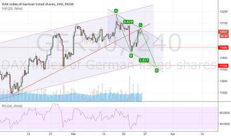 GER30: DAX maybe going down