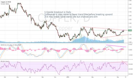COPPER: Copper in narrowing channel