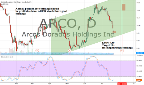 ARCO: Looking for a good earnings report from ARCO. Small Position.