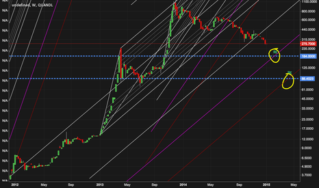 BCHAIN/MKPRU: Bearish BTC Pitchfork Targets for Winter->Spring 2015