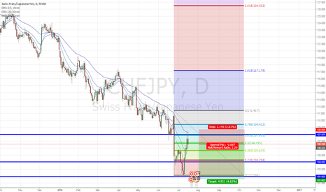 CHFJPY: CHF/JPY - Continuation of the downtrend?