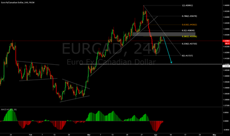 EURCAD: EURCAD correction nearly to be ended ?