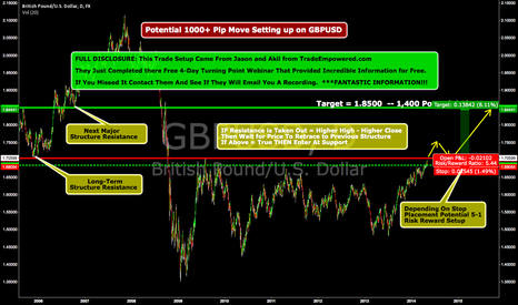 GBPUSD: Potential 1000+ Pip Move Setting up on GBPUSD!!!