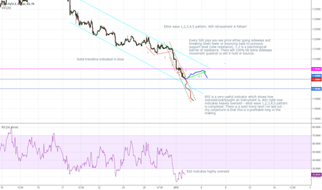 EURUSD: Long on EURO/USD next few days highly oversold