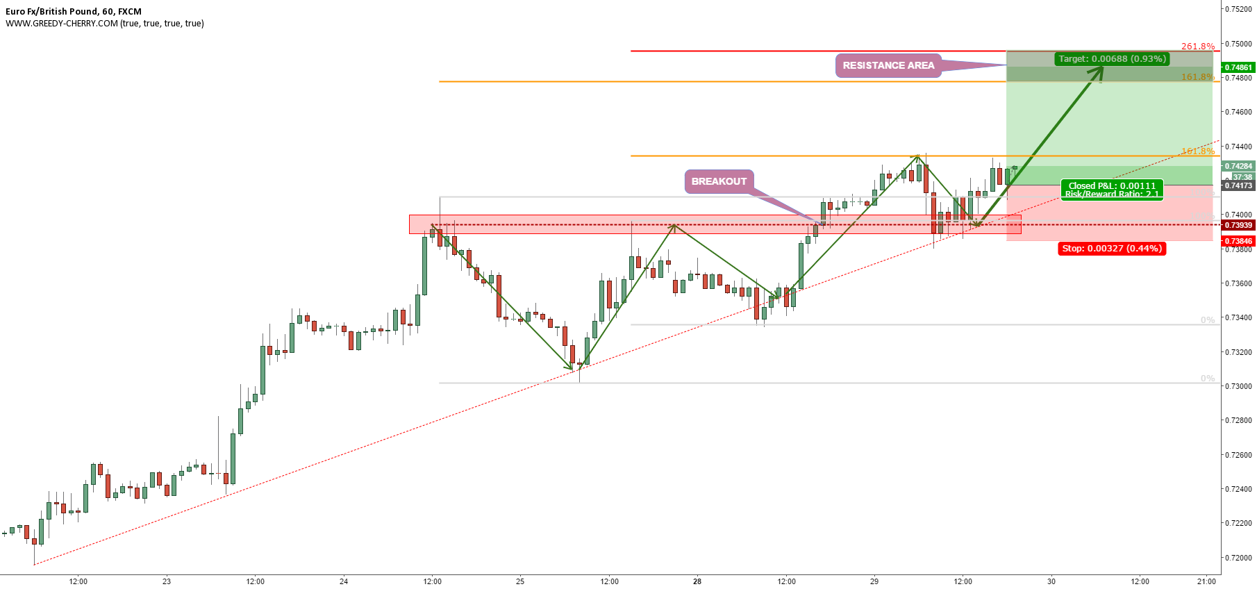 EURGBP TO MAKE NEW HIGH