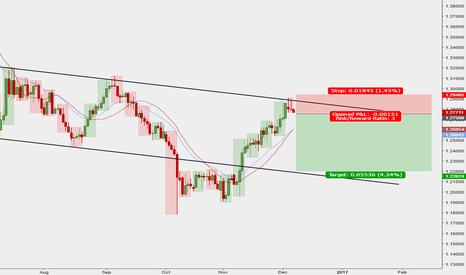 GBPCHF: GBPCHF channel top line rebound