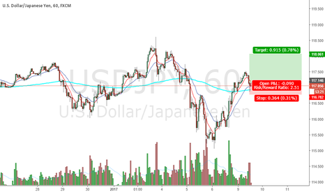 USDJPY: are we gonna see usd wake up?