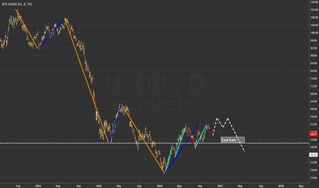 USOIL: Potential trend break in oil (Trend trading)