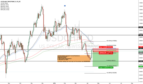 USDCHF: usdchf going short on a 61.8 fib retracement