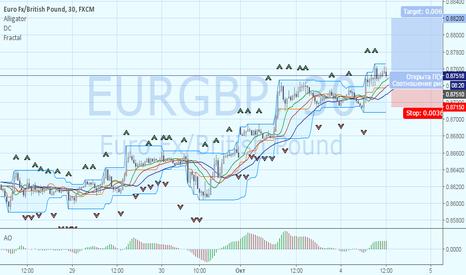 EURGBP: EURGBP: рост от уровня сопротивления 0.87500
