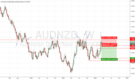 AUDNZD: Short PA Signal on AUD/NZD