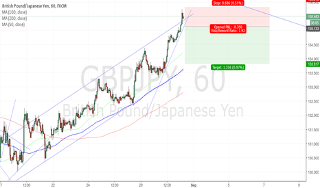 GBPJPY: GBPJPY bullish but extended
