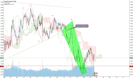 EURUSD: EUR/USD wave 5-ABCDE with bullish wedge breakout ?