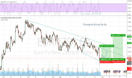 EURNZD: another idea on EURNZD