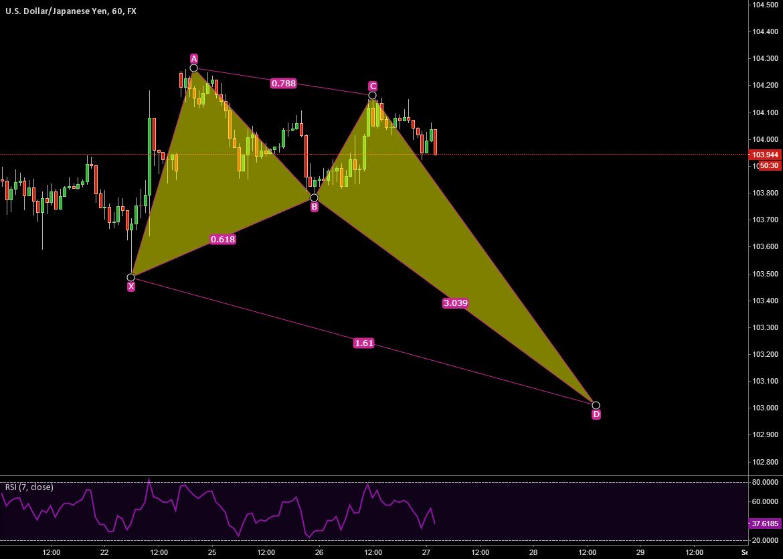 USD/JPY 60min chart