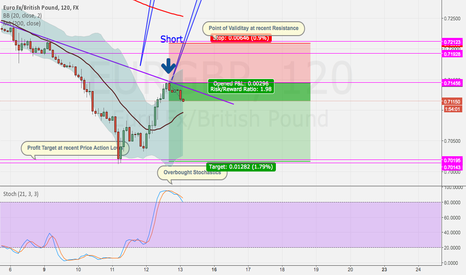 EURGBP: Downtrend continuation - simple is good