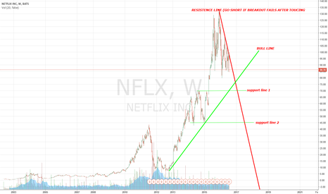 NFLX: NETFLIX IS DONE