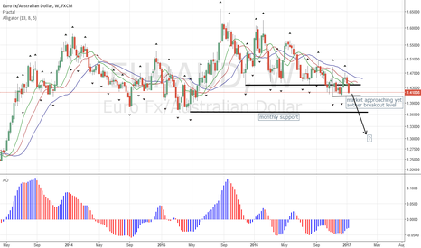 EURAUD: EURAUD About to Sell Hard?