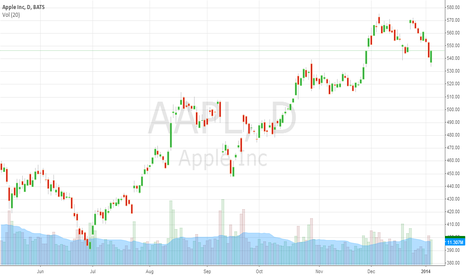 AAPL: Graph Technical  $AAPL