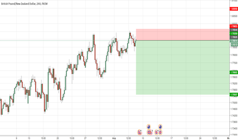 GBPNZD: GBPNZD Sell
