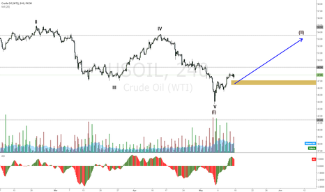 USOIL: US Oil reversing on a small wave up expected