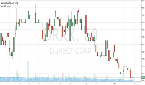 DRRX: Buy at1.25 TP 1.29