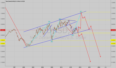 NZDUSD: NZDUSD Possible Long Term Direction