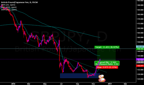 GBPJPY: GBP/JPY FOR LONG