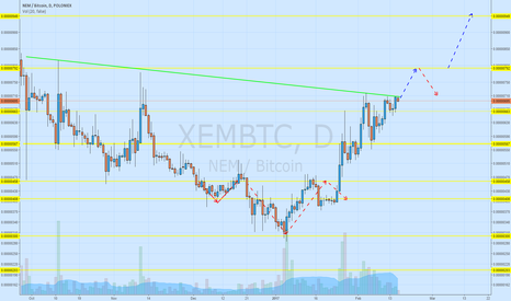 XEMBTC: It seems that we gonna get a new local high...