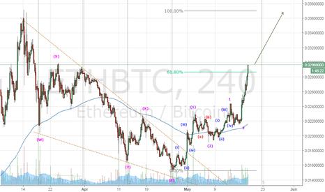 ETHBTC: Ethereum May #18.moon
