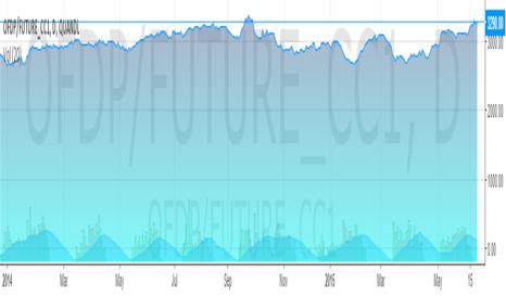 OFDP/FUTURE_CC1: Title of chart