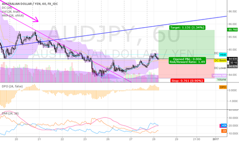 AUDJPY: long AUDJPY @ 1h @ trading capability for this 52nd week `16