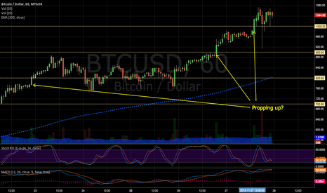 BTCUSD: Propping BTC up / pushing past psych barriers?