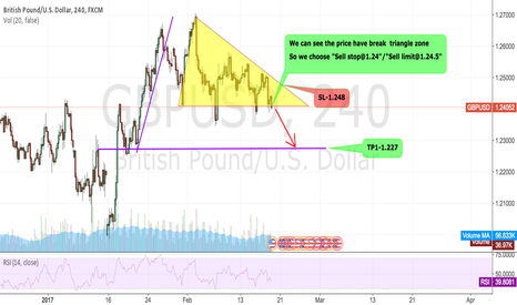 GBPUSD: GBPUSD:We can see the price have break  down triangle zone